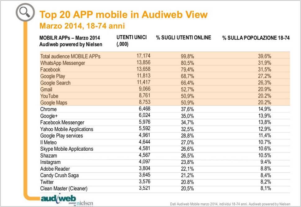 20 applicazioni mobili più utilizzate dagli italiani