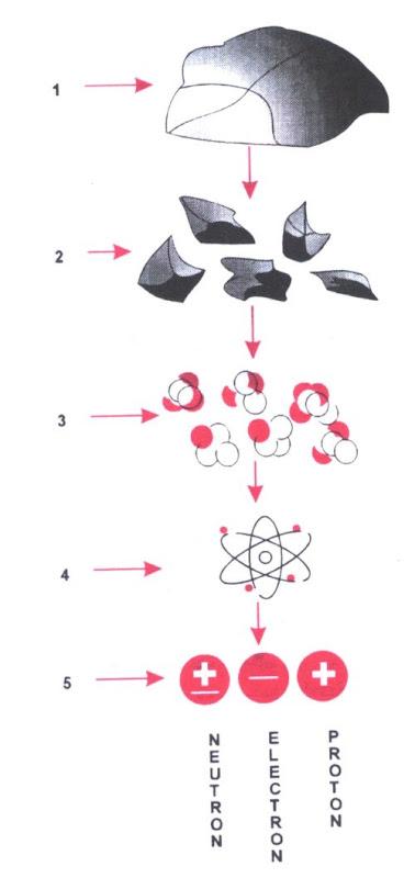 Visión macroscópica y nanoscópica de la materia