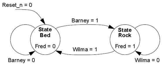 State_Machine_VHDL