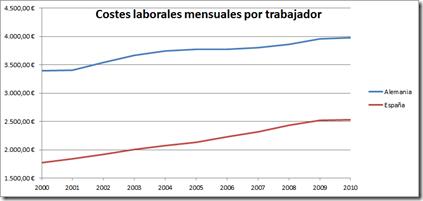 Costes laborales mensuales por trabajador 2000-2010 (España-Alemania)