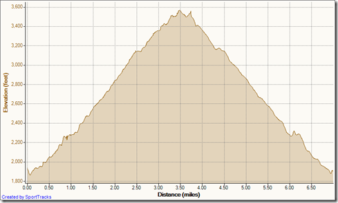 My Activities snowy holy jim 2-28-2012, Elevation - Distance