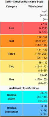 Saffir–Simpson Hurricane Scale   Wikipedia  the free encyclopedia
