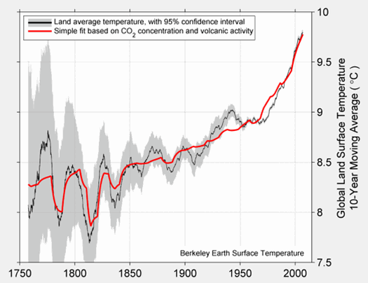 The decadal land surface temperature from BEST average (black line), compared to a linear combination of volcanic sulfate emissions (responsible for the short dips) and the natural logarithm of CO2 (responsible for the gradual rise) shown in red. Inclusion of a proxy for solar activity did not significantly improve the fit. The grey area is the 95% confidence interval. Rohde, et al, 2012