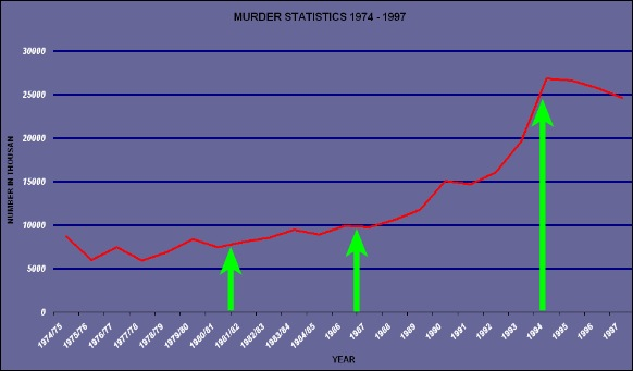 MURDER STATS 1974 1997 SOUTH AFRICA