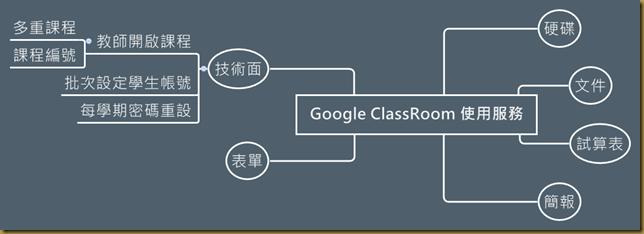 Google ClassRoom 使用服務