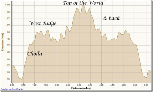 My Activities cyn vistas out-and-back to top of the world 6-21-2012, Elevation - Distance