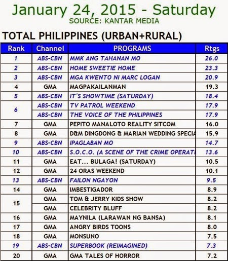 Kantar Media National TV Ratings - Jan. 24, 2015 (Sat)