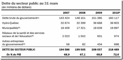 Québec - Budget 2011  Dette publique