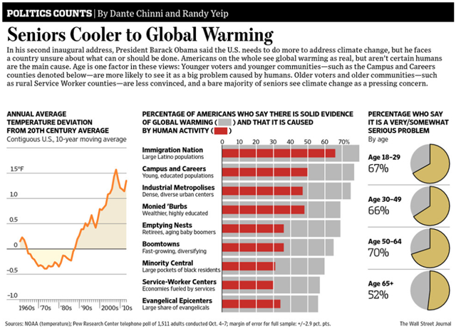 Percentage of Americans who say there is solid evidence of global warming and that it is caused by human activity; percentage who say global warming is a very or somewhat serious problem, 4-7 October 2012. Graphic: The Wall Street Journal