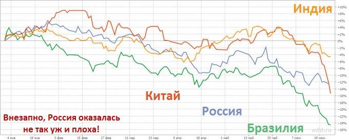 Внезапно, Россия не так уж и плоха