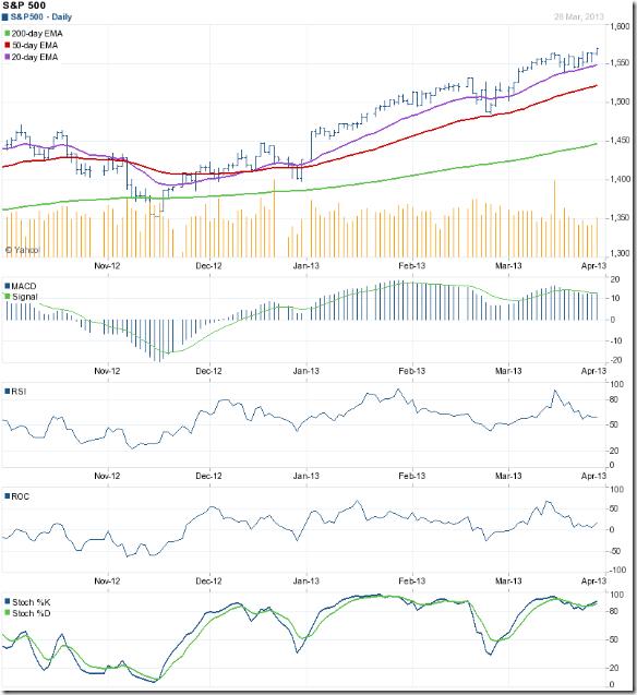 S&P 500_Mar2813
