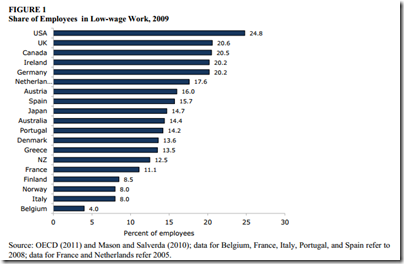 Share of Employees  in Low-wage Work, 2009