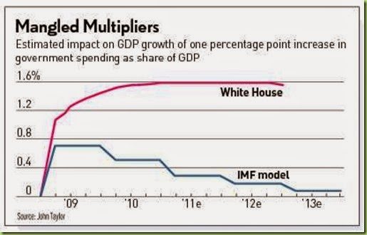 multiplier-effect-bogus