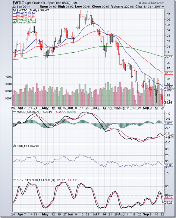 WTI Crude_Sep2214