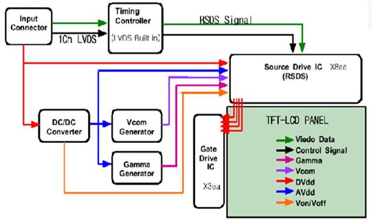 Belajar tv lcdled diagram blok t con ccuart Image collections