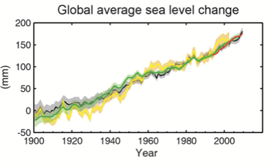 Sea level change 1900 2012