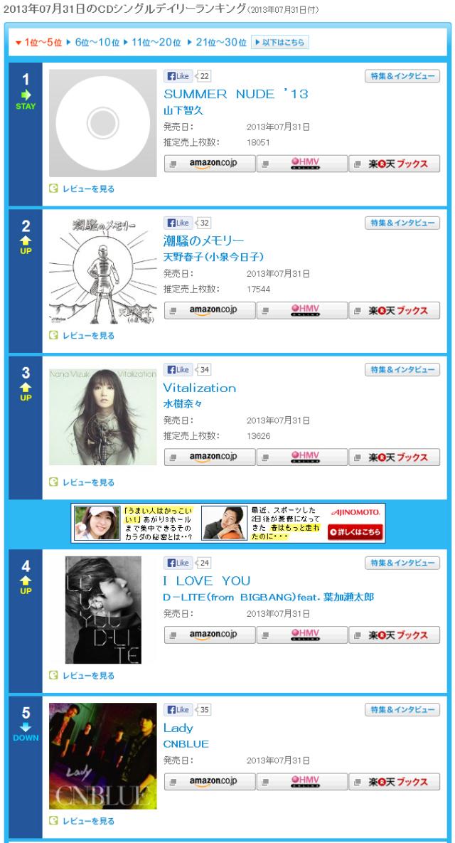 I LOVE YOU em 4° lugar no Oricon.jpg