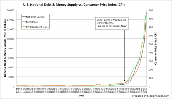 U.S. Natl Debt and Money Supply vs. CPI