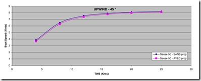 Grafico velocità Bolina