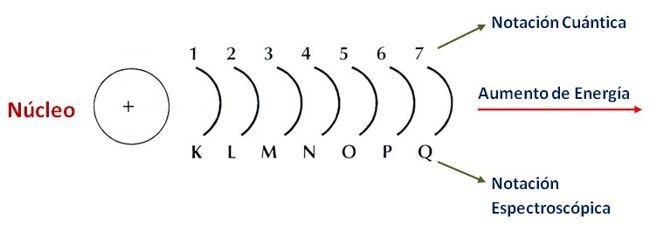 numero cuantico principal