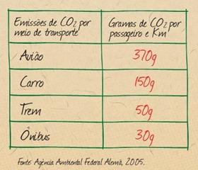 Emissão de CO2 por meio de transporte