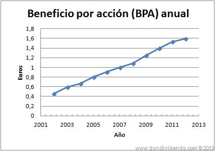 ENAGAS_Beneficio por acción 2013_DonDividendo