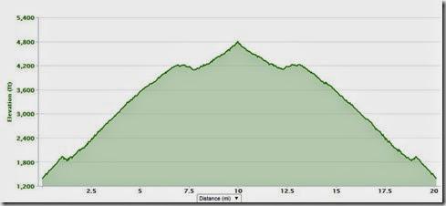 harding tt 20 mile out and back elevation