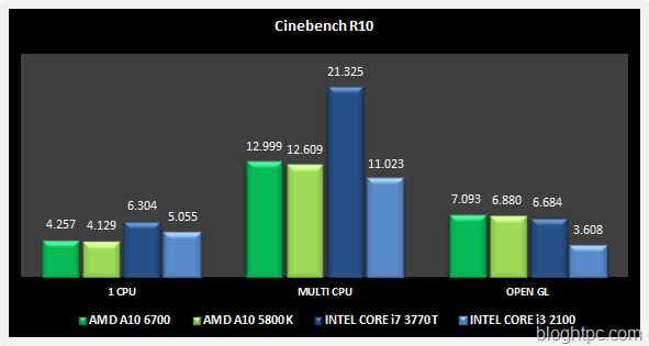 Cinebench R10 AMD A10 6700