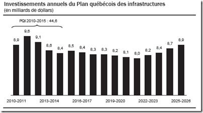 Investissements annuels du Plan québécois des infrastructures
