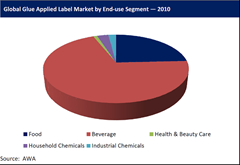 global glue applied label market by end-use segment