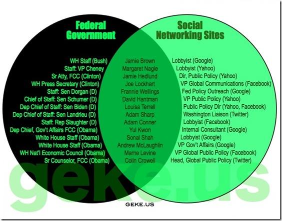 Govt Corruption - Social Networking Sites