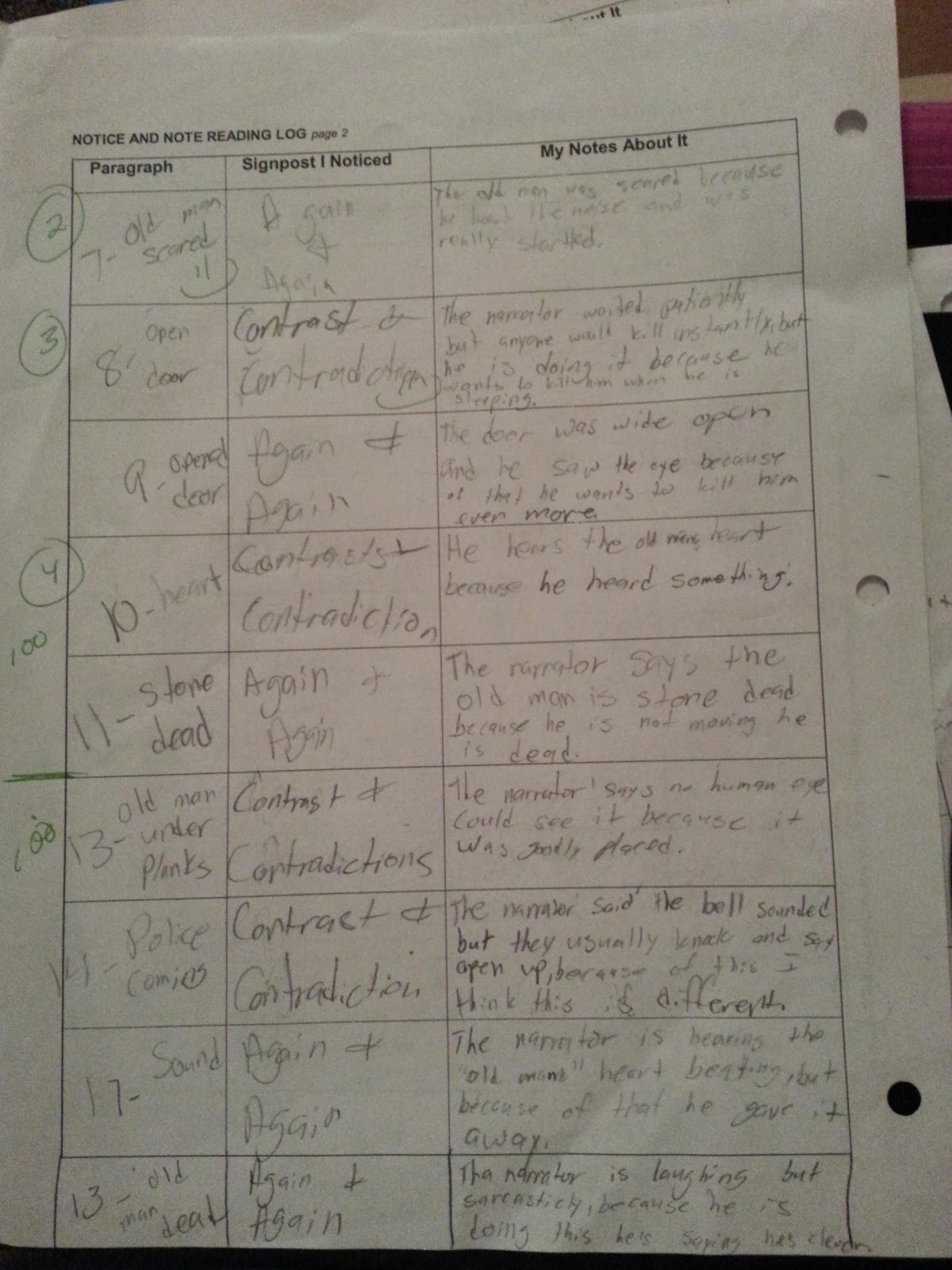 tell tale heart analysis essay