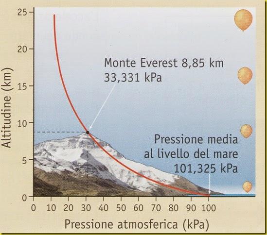 Variazione pressione Atmosferica con l'altezza