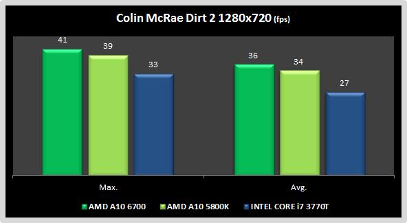 Dirt 2 AMD A10 6700