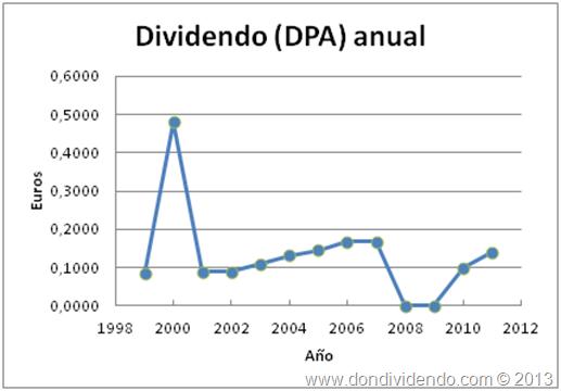 Dividendo anual ENCE don dividendo