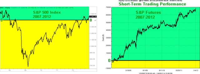 SPX Short-Term Graphs