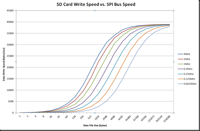 SD Card Write Speed vs. SPI Bus Speed