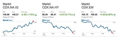 Markit CDX Oct4 11