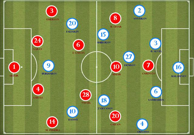 Benfica x Zenit