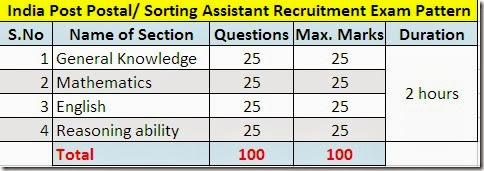 india-post-postal-assistant-sorting-assistant-exam-pattern-books,books for postal assistant sorting assitant recruitment exam,how to prepare for india post sorting assistant postal assistant recruitment exam