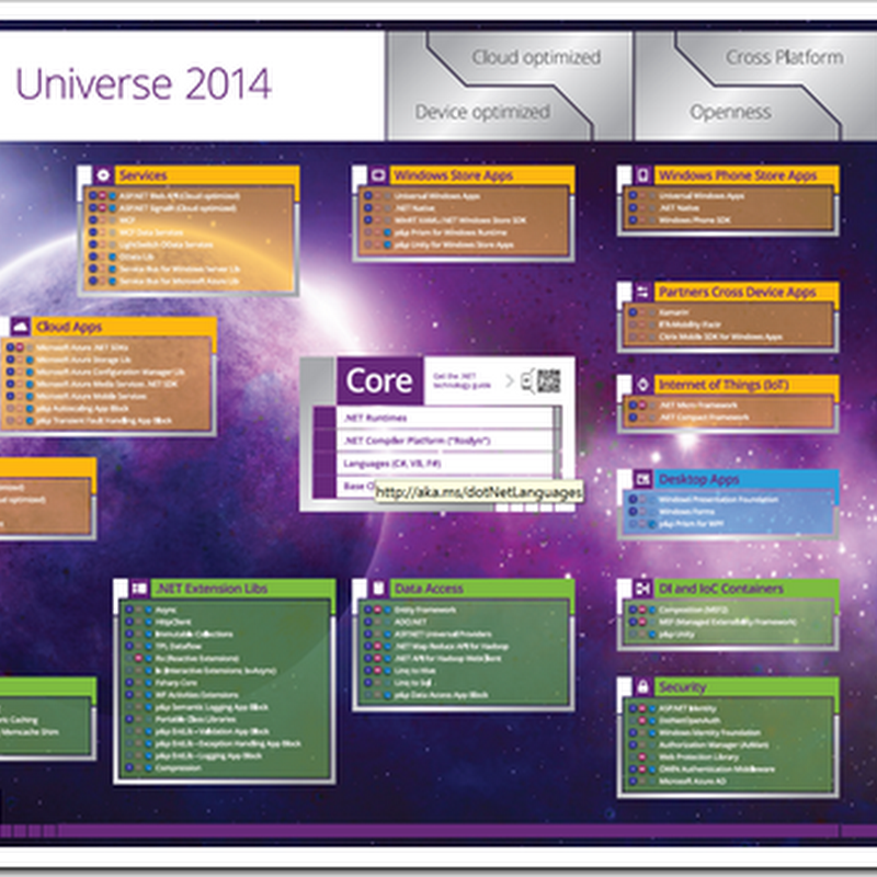 .NET Universe Poster, 2014