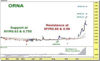 orna chart