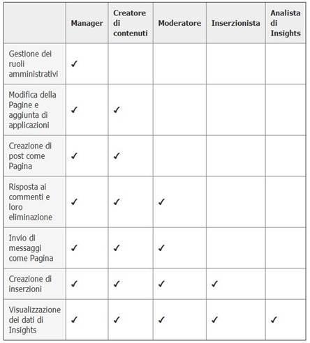 ruoli-di-amministratore-pagine-facebook