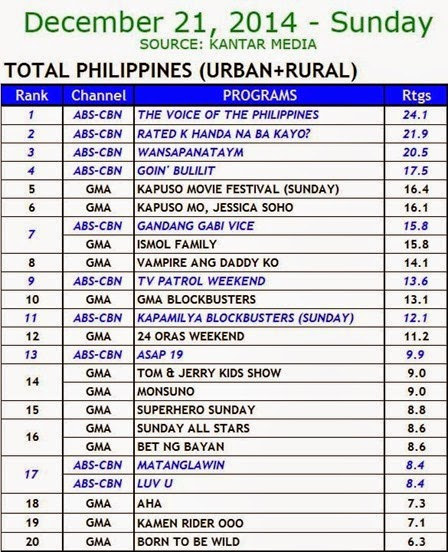 Kantar Media National TV Ratings - Dec. 21, 2014 (Sunday)