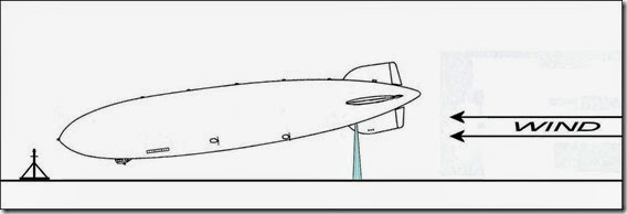 Downwind Takeoff - Diagram 3
