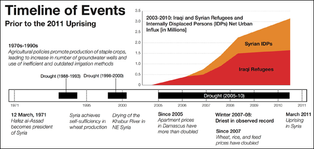 Timeline of events leading up to the civil uprising in Syria that began in March 2011, along with a graph depicting the net urban influx (in millions) of Syrian IDPs and Iraqi refugees since 2005. Graphic: Kelly, et al., 2015
