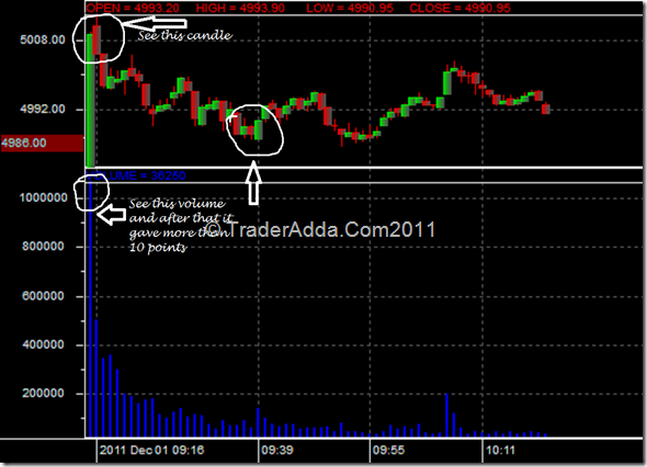 Quadrant trading system for intraday trading nifty future