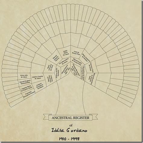 Chart Idália