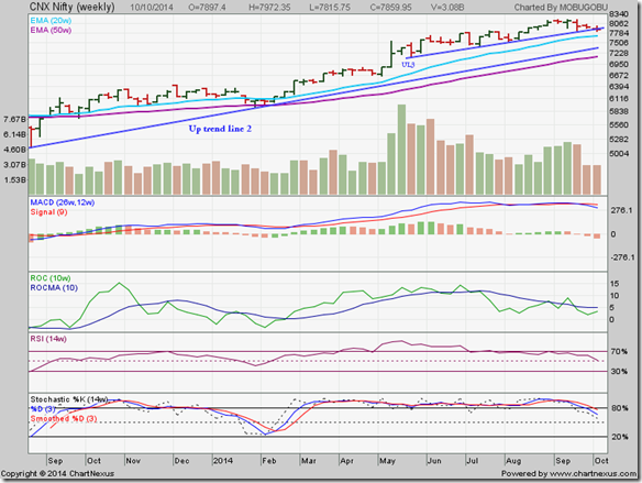Nifty_Oct1014