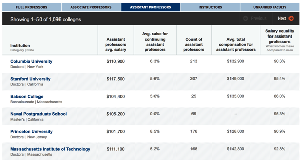 2013 14 assistant professor salary